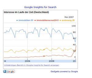 Die Immobilienbegriffe der Google-Suche